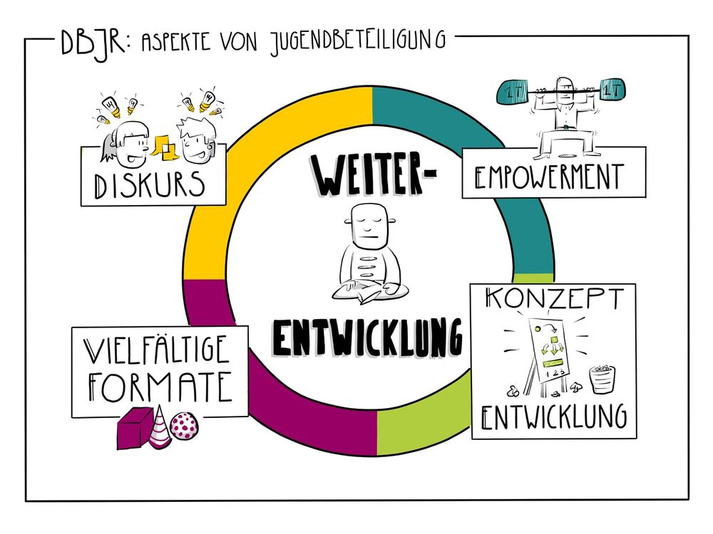 Graphic Recording by Piotr Paluchowski for DBJR in Berlin