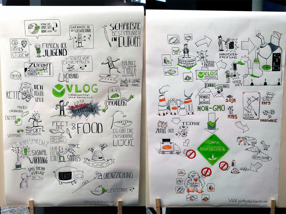 Picture of a graphic recording at ANUGA in Cologne